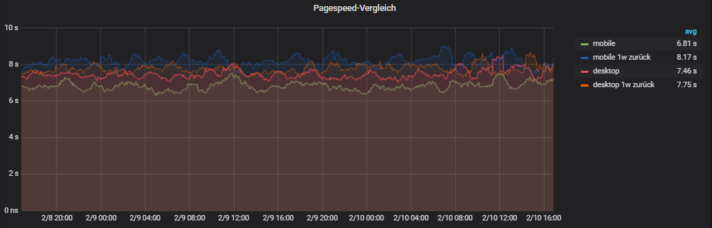 Pagespeed, 2 Tage